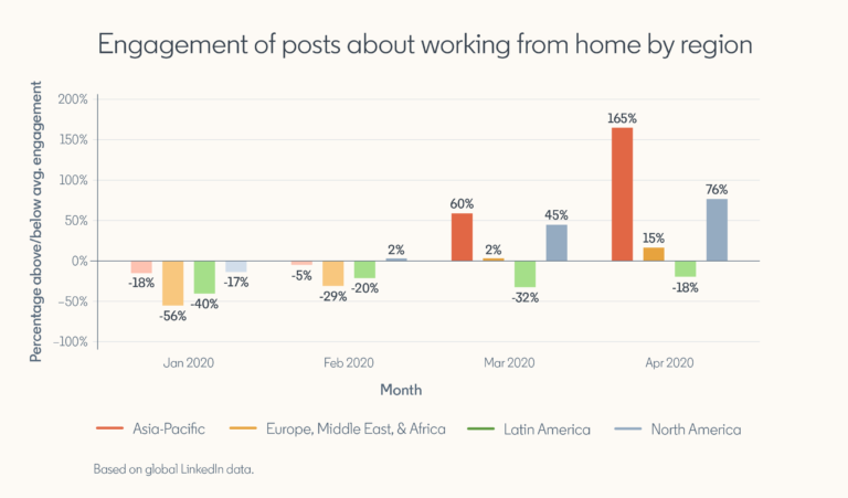 LinkedIn Engagment of poast about working from home by region