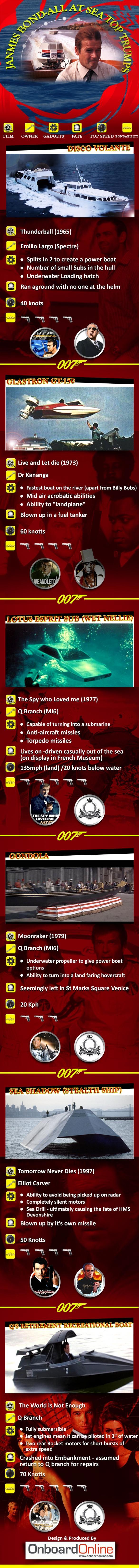 James Bond Top Trumps Infographic